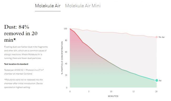 molekule air review